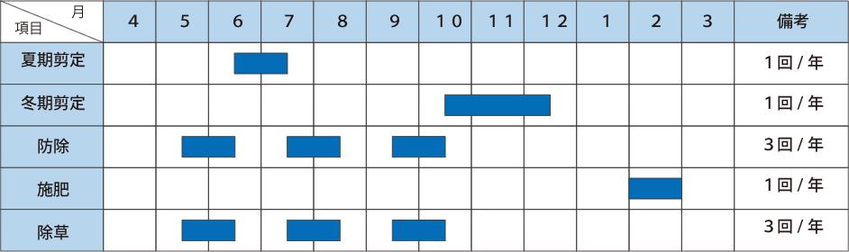樹木年間管理 スケジュール例